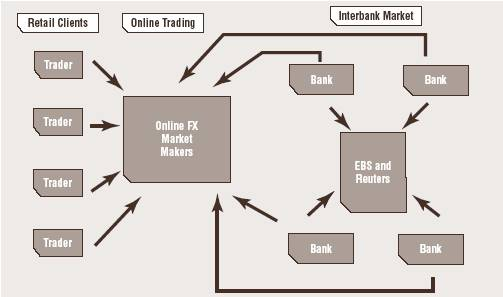 In The Very Early Days Of Online Forex Trading All Brokers Were Market Makers A Maker Is Financial Professional Who Provides